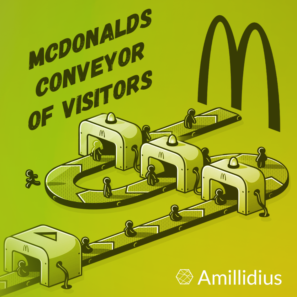 McDonald's - the conveyor of visitors. Marketing of the world chain of fast food restaurants.